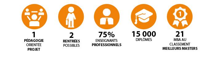 MBA ESG en quelques chiffres